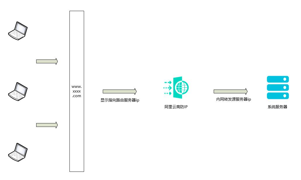 什么是服务器攻击?讲解下,www.zv85.com_1473478542.jpg,分享,图文,建站,经验,技术,百度DDOS,讲解,第4张