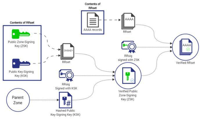 腾讯云DNSPod已全面支持DNSSEC服务。,23-31-19-019.jpg,分享,百度,域名,讲解,注册,第2张